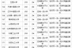 回顾2020中国一般大学排名
