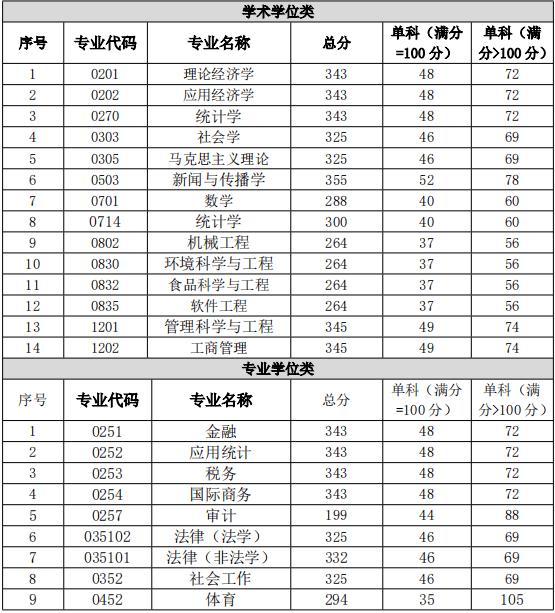 重庆工商大学排名_重庆工商大学