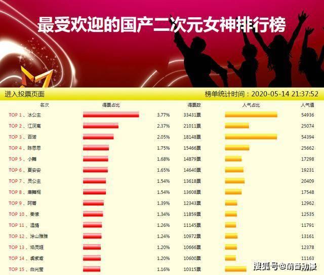 2020年av排行榜_中国2010 2020年电影票房排行榜,见证中国票房的变迁