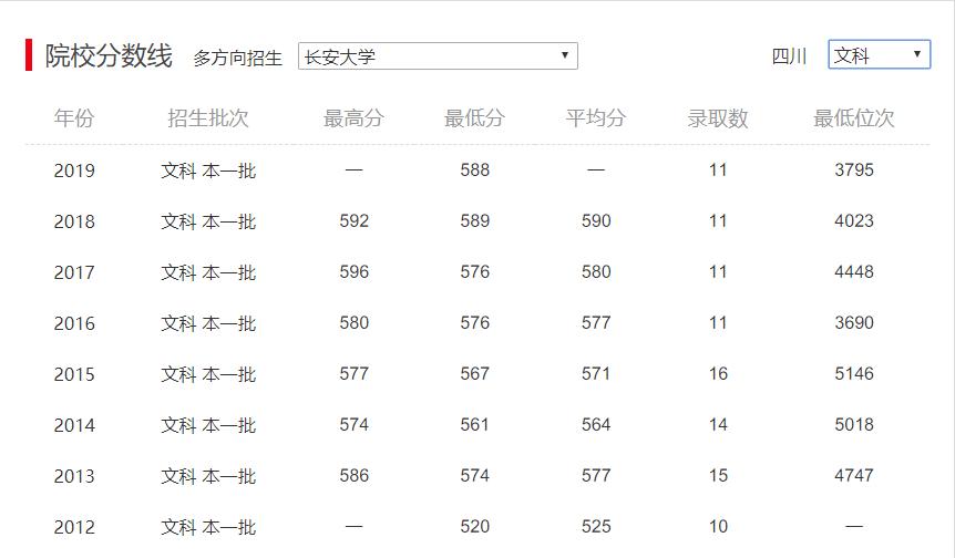 长安大学排名_长安大学