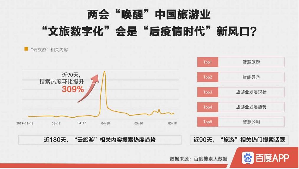 """百度搜索大数据:""""公共卫生服务体系""""搜索热度上涨450%"""