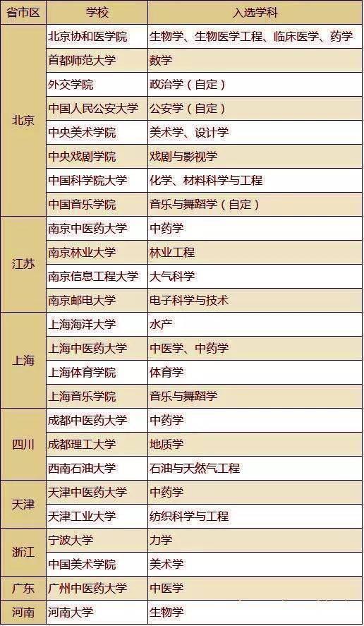这27所非211、985大学的王牌专业,毕业后是香饽饽,很容易找到高薪工作