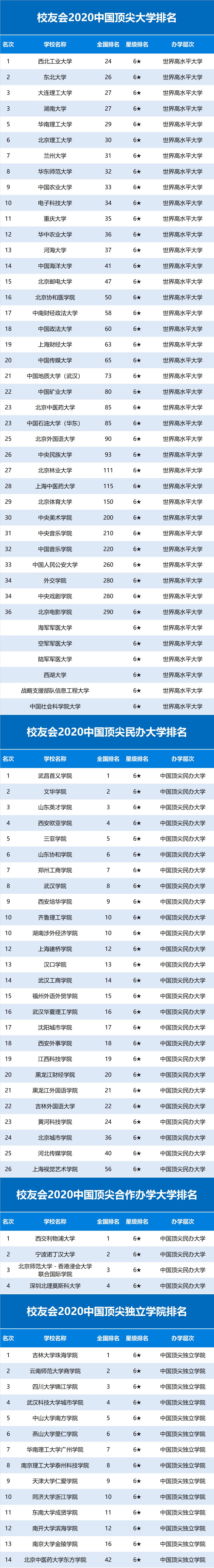 2020高分子大学排名_校友会2020中国大学排名1200强出炉,上海交通大学跻身