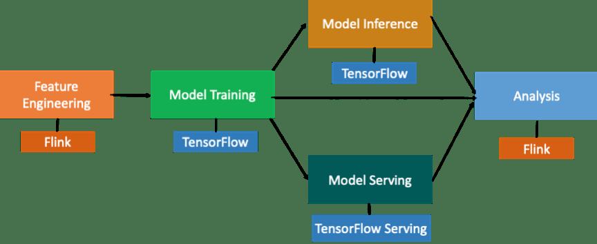 如何用一套引擎搞定机器学习全流程?