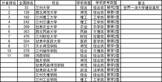 甘肃大学排名_甘肃中医药大学