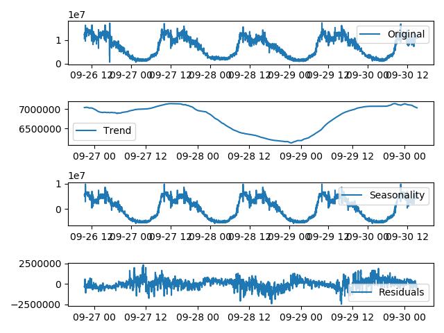 对于非周期性指标的监控,基于深度学习的时序预测算法(图10)
