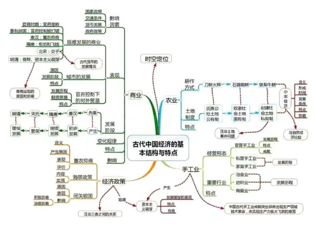古代经济政策框架图