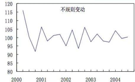 对于非周期性指标的监控,基于深度学习的时序预测算法(图5)