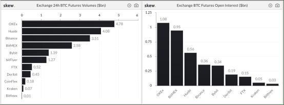 模拟比特币期货未平仓37亿美元 OKEx以11亿美元居首位