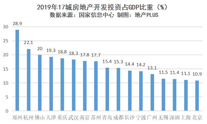 中国房地产占gdp百分之_脱欧后两只 黑天鹅 似虎似狼横扑中美