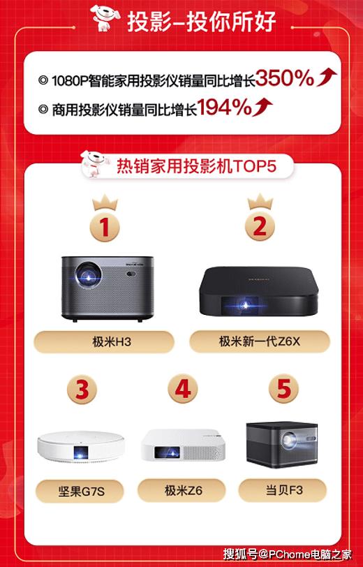 京东618投影机战报:极米H3获热销产品榜单Top1