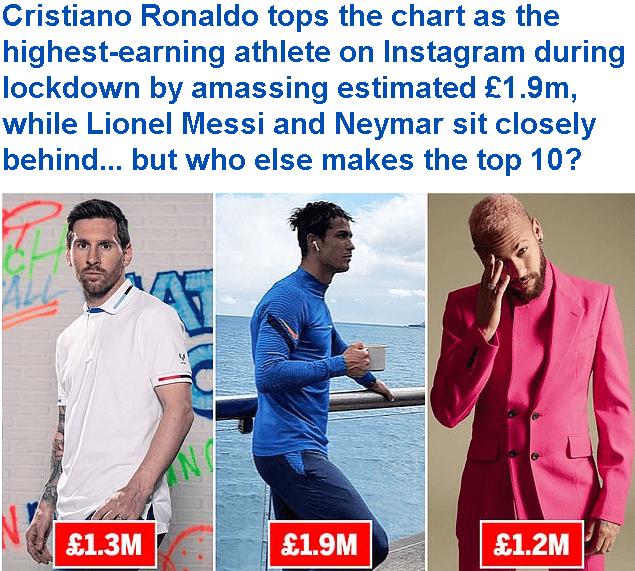 体坛社媒收入TOP10:C罗第一梅西第二,C罗发一条就赚47万镑