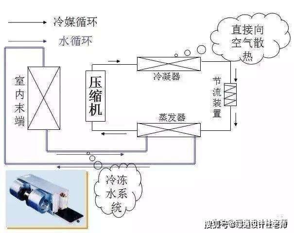 空调是什么原理_空调制冷原理动画演示