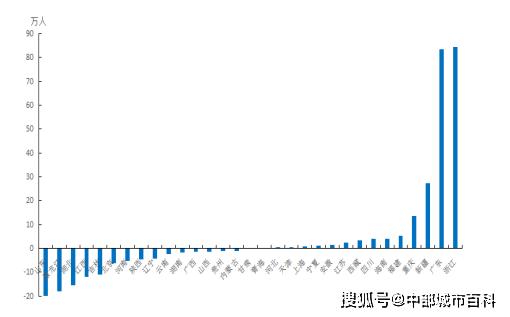沈阳人口流失_东北人口流失严重 沈阳并没有