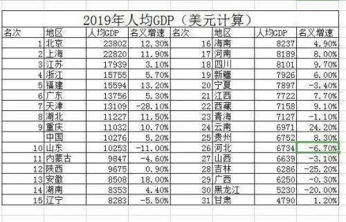 山东人均gdp排名