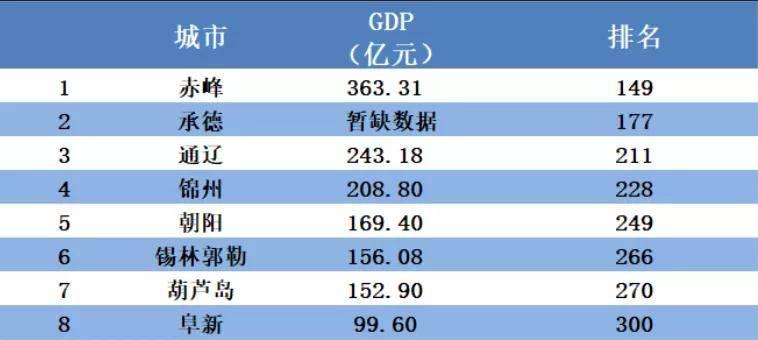 东北gdp_东北四大城市40年GDP数据:排名变化巨大!
