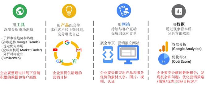 B2B企业开展线上营销的 4 件事和 8 个字 网络快讯 第11张