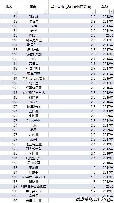 2019gdp占世界经济总量排名_1950中国gdp总量排名