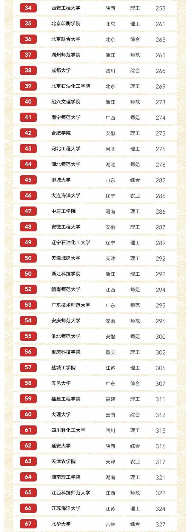 独家发布!2020软科中国大学排名