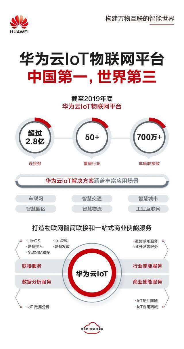 iPhone手机-ITMI社区-国内第一,环球第三,华为云IoT被评环球领先物联网平台(3)