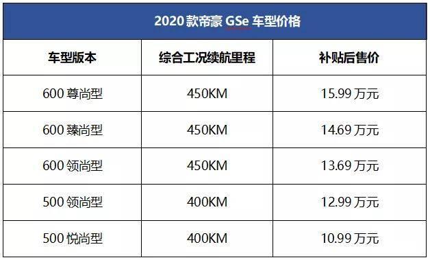 NEDC的寿命为450公里,售价在10.99-15.99万元之间。2020帝豪GSe的竞争力如何?