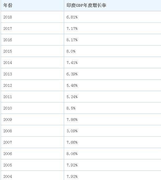 原创             1980年中国GDP是1911亿美元,印度是1863亿美元,如今差距多少?