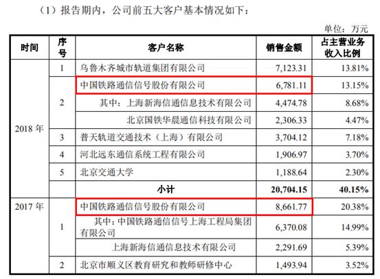 竞业达IPO:关联租赁比市价贵九成,中国通号大客户身份存疑