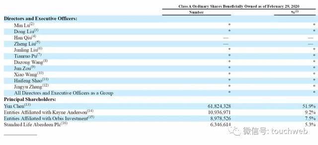 基金排行             中国平安大幅减持汽车之家:套现2.55亿美元 仍为大股东