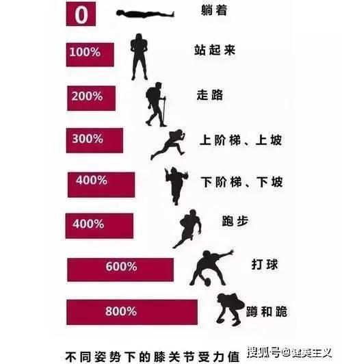运动损伤重灾区,为什么受伤的总是它? 锻炼方法 第2张