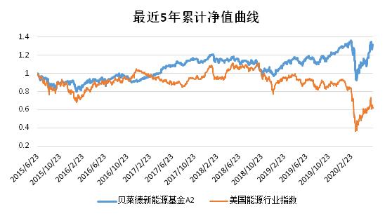 老虎证券基金超市:还炒原油?投资可再生能源才是王道