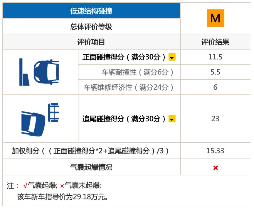 iihs碰撞测试排名2020mini_Data 2020IIHS碰撞测试首批名单出炉,日韩系表现抢