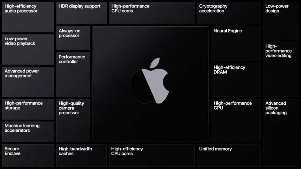 苹果的芯片全家桶风光无限(图2)