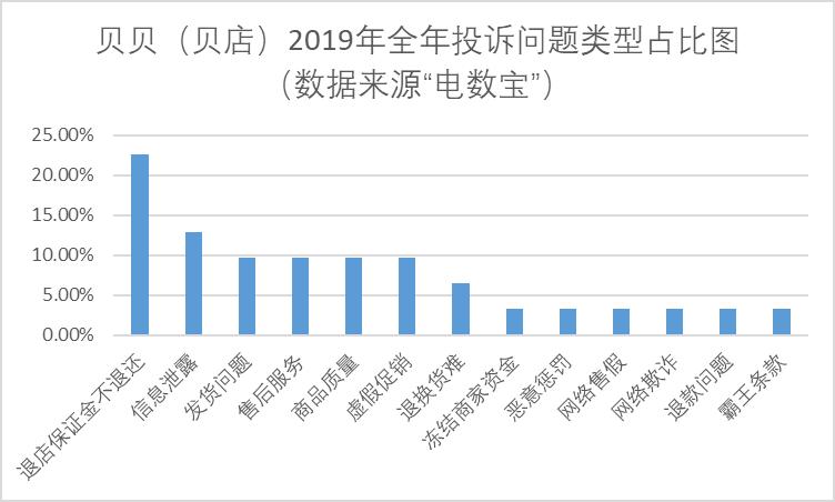《【蓝冠娱乐官网多少】贝店投诉如潮:退店保证金不退还、信息泄露》