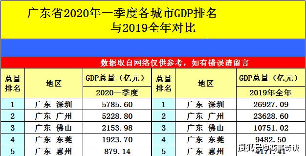 2020香港第一季度gdp_香港第一美女