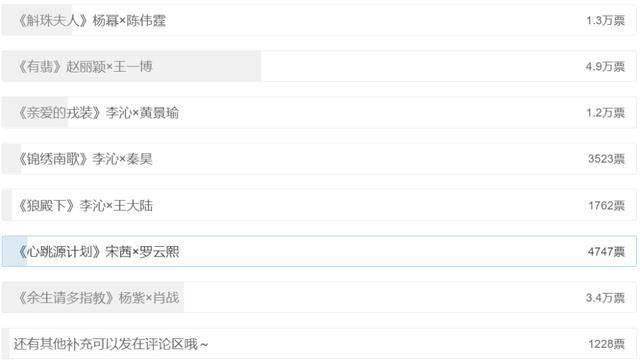 最想看待播剧投票,杨紫《余生》3.4万票排第二,榜首未播先火