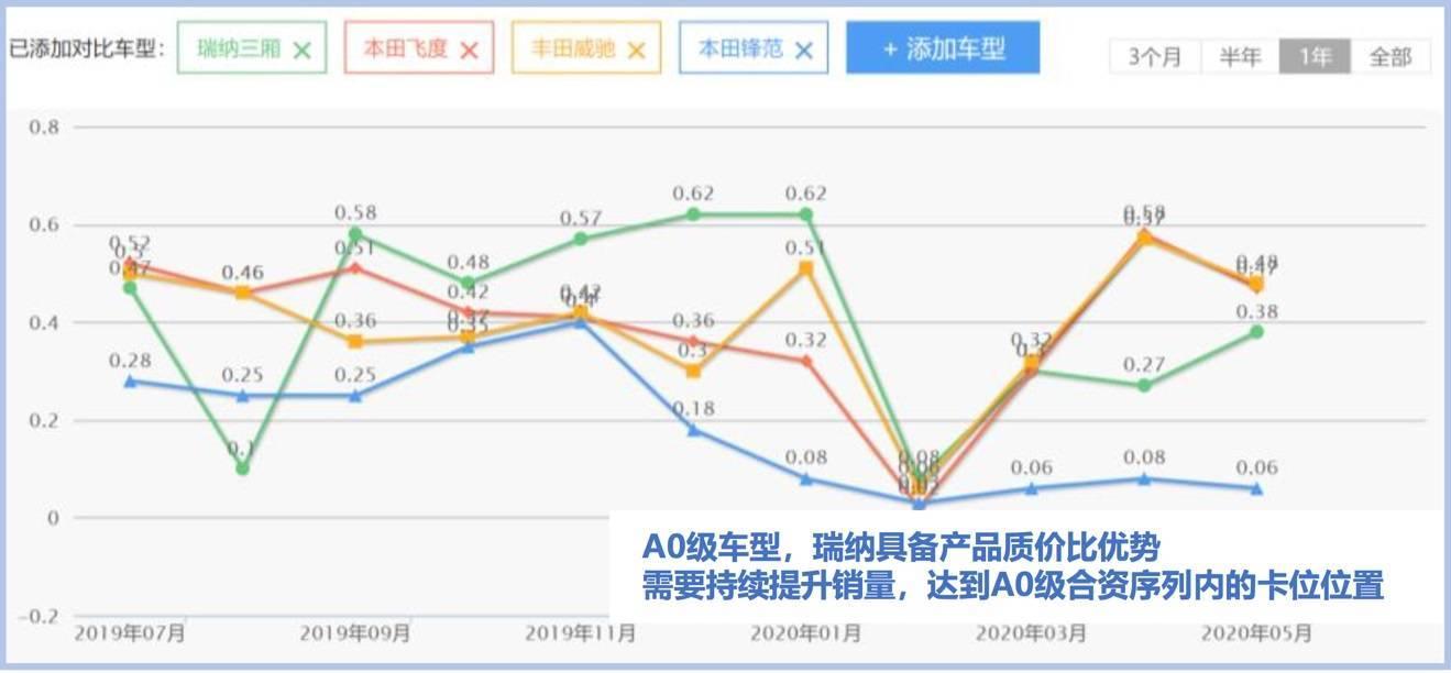 陈余表示,车内价值10万的品质基准北京现代是可以接受的