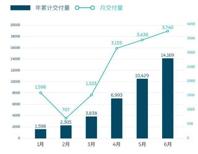 蔚来市值150亿美元:单季交付过万台 享受中国特斯拉待遇