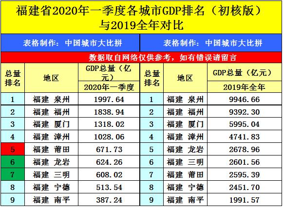 大连2020个区gdp_大连湾2020年规划图