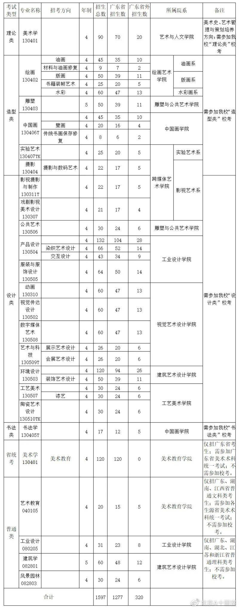 广州美术学院2020年招生计划