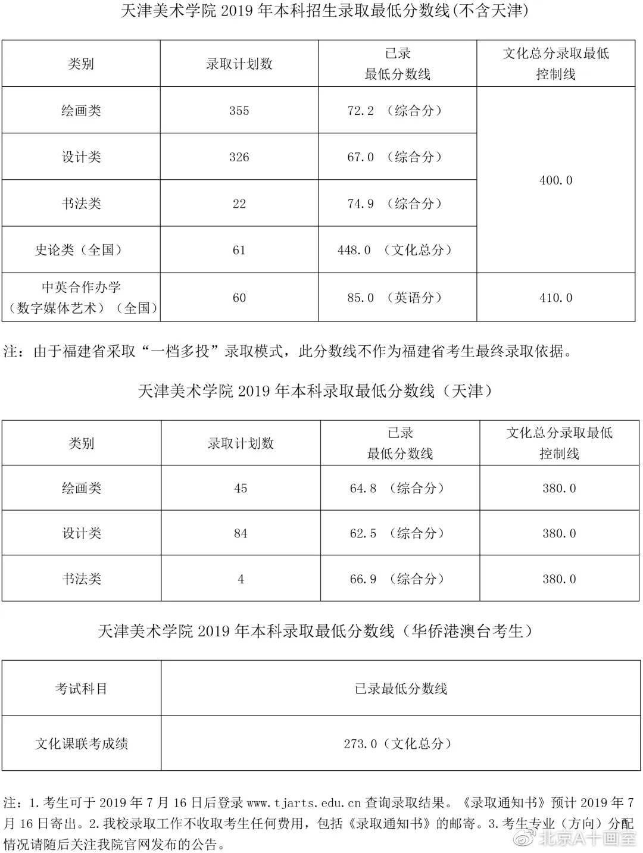 天津美术学院2019年本科招生录取最低分数线