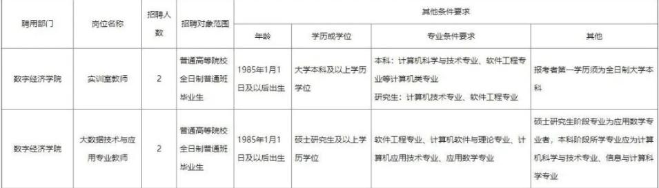 四川化工职业技术学院数字经济学院培训