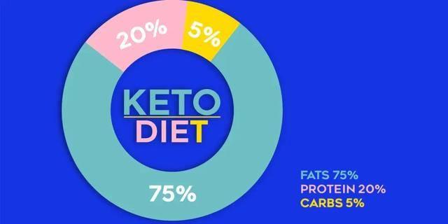 生酮减肥法让你吃着肉都能瘦?这几类人最好不要尝试