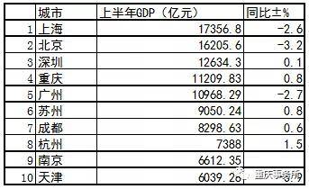 2020南京全年gdp_2020人均GDP为72447元 全年国内生产总值1015986亿元(3)