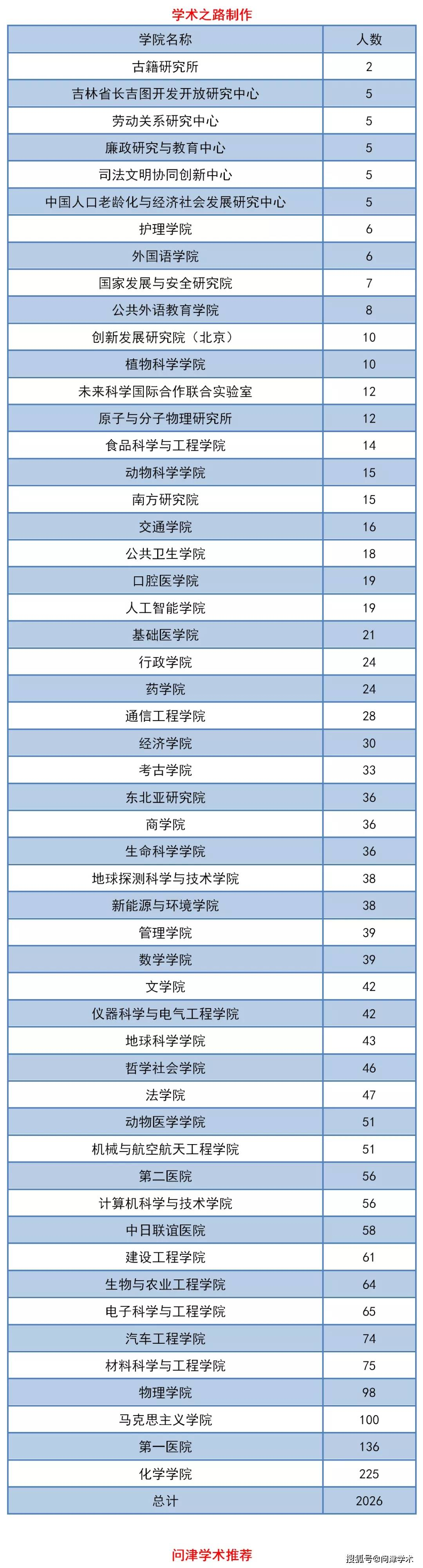 吉林大学2020年博士研究生拟录取名单公示!共2026人!