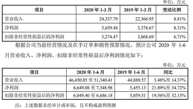 《原创             甘源食品深交所上市市值52亿:红杉为股东 小零食大生意》