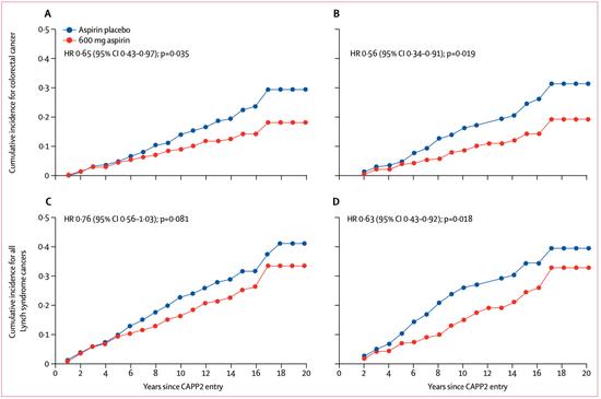 《柳叶刀》最新研究:阿司匹林能防癌?医生提醒:不如做好3件事