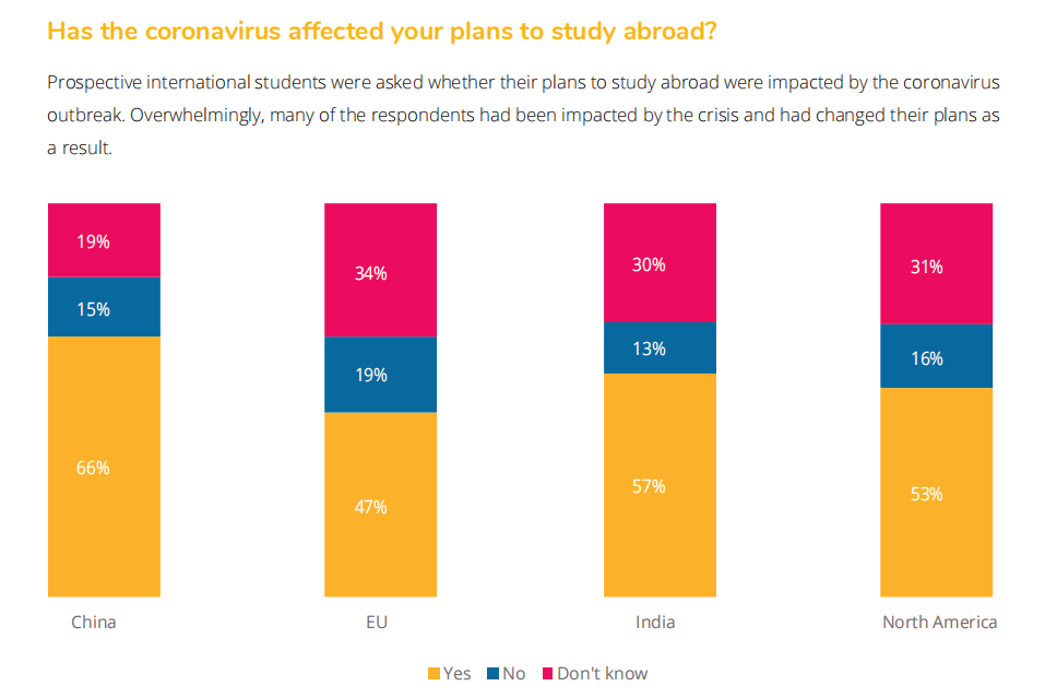QS最新报告:96%的中国留学生表示不会因新冠疫情放弃留学!