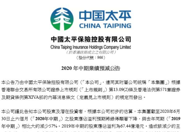 """中国太平上半年盈利预减57%,所投信托、基金确认减值损失""""拖累""""盈利"""