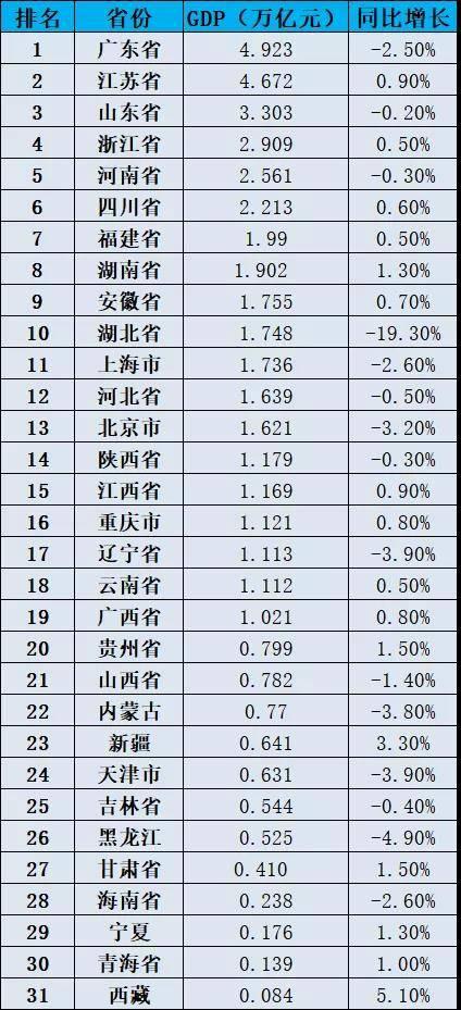 全国镇排名容桂gdp_广东佛山顺德容桂镇2018年GDP是多少