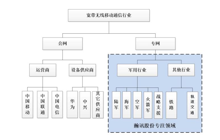 上海瀚讯:被低估的军事芯片通信供应商